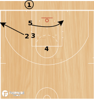 Basketball Play - Dirk Follow Iso