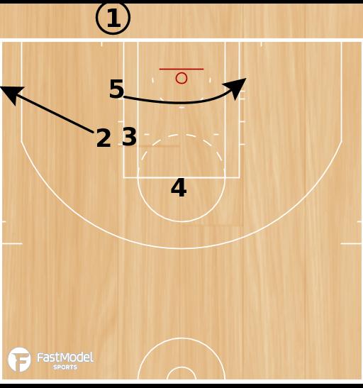 Basketball Play - Dirk Follow Iso
