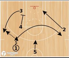 "Basketball Play - Memphis Grizzlies ""Motion Weak PG Backdoor"""