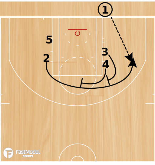 Basketball Play - Pinch Stagger