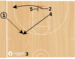 Basketball Play - Sideline Pig Special