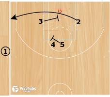 Basketball Play - Alba Side Lob