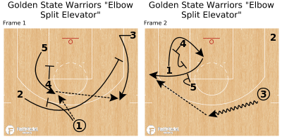 "Basketball Play - Golden State Warriors ""Elbow Split Elevator"""