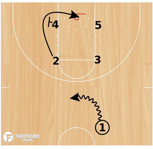 Basketball Play - Box Stagger Iso Corner