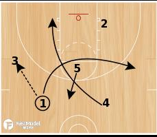 Basketball Play - Shuffle Punch