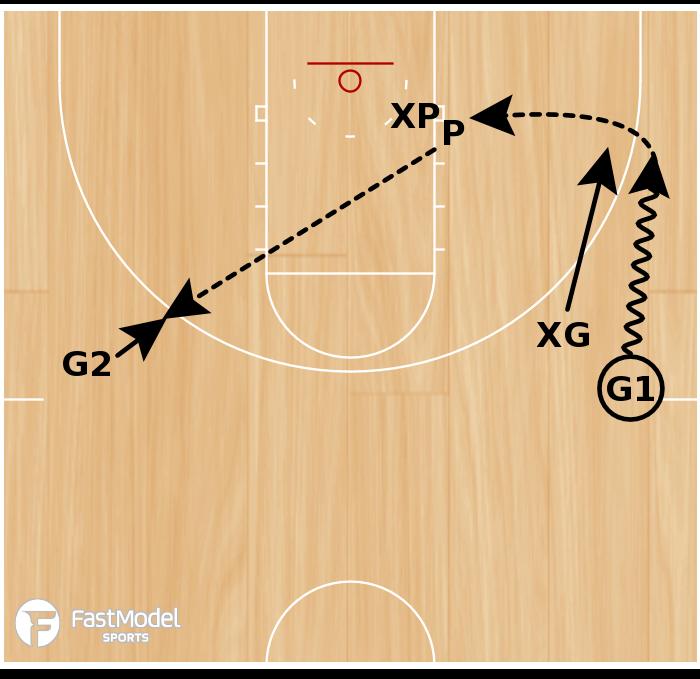 Basketball Play - Guard Development Drill #1