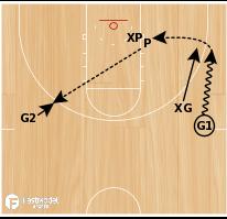 Basketball Play - Guard Development Drill #2