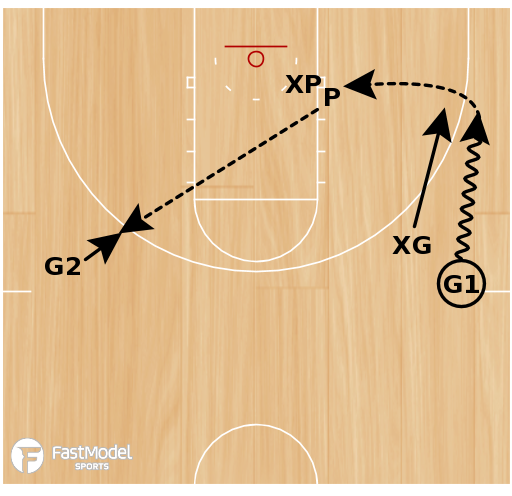 Basketball Play - Guard Development Drill #2