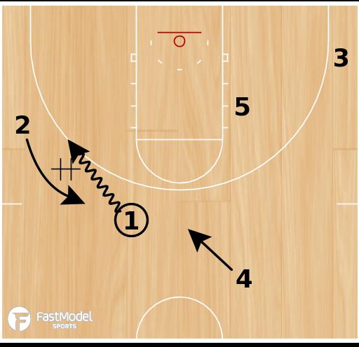 Basketball Play - Bulls Pitch Backscreen Lob