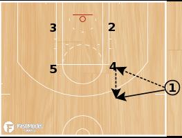 Basketball Play - Spurs SLOB Triple