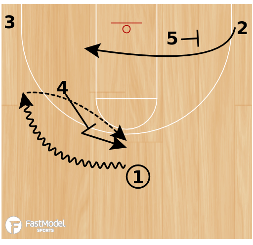 "Basketball Play - Akron ""Flex Twist"""