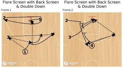 Basketball Play - Flare Screen with Back Screen & Double Down