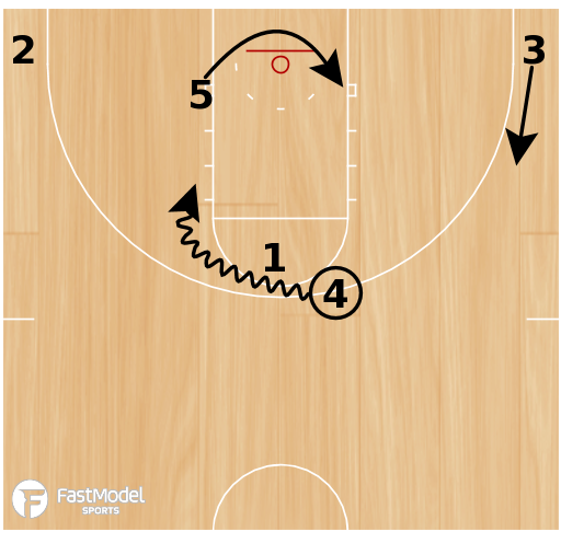 Basketball Play - Tiger Loop Pitch Back