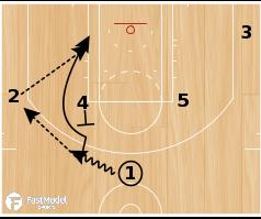 "Basketball Play - Dallas Mavericks ""UCLA Split"""