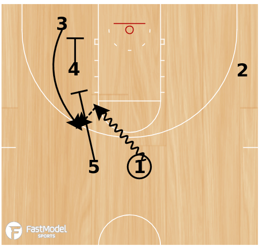 Basketball Play - Transition Stagger Handoff