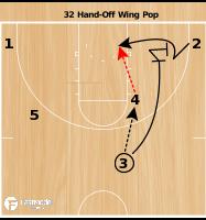 Basketball Play - Terrapins 32 Hand-off Pop