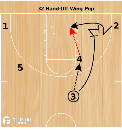 Basketball Play - Terrapins 32 Hand-off Pop
