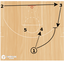 "Basketball Play - NC State ""Elevator (Slip)"""