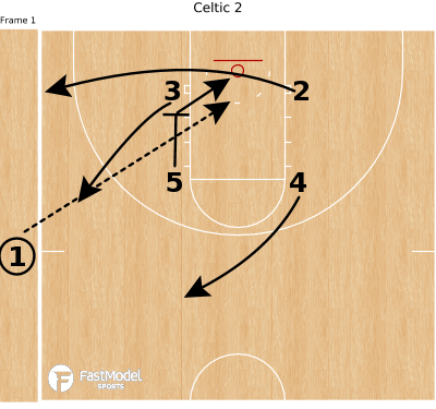 Basketball Play - Celtic 2