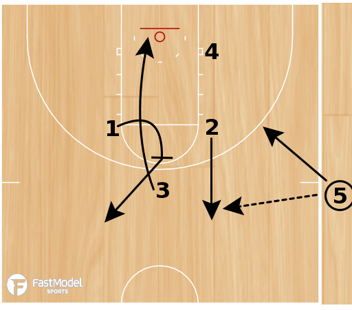 Basketball Play - Pacer