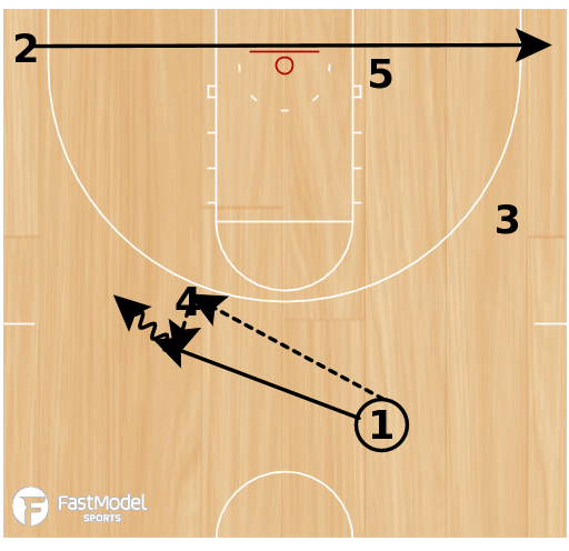 Basketball Play - Hand Off with Rescreen Ball Screen