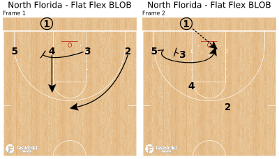 Basketball Play - North Florida - Flat Flex BLOB