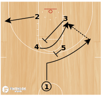 Basketball Play - Maryland Terrapins - Box Shuffle