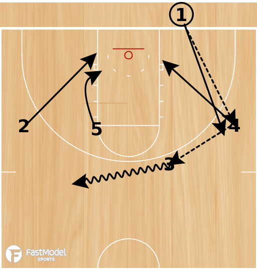 Basketball Play - BLOB - Low Double Stack with Single Screen