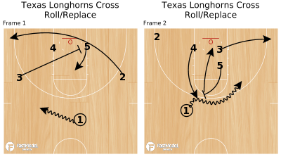 Basketball Play - Texas Longhorns Cross Roll/Replace