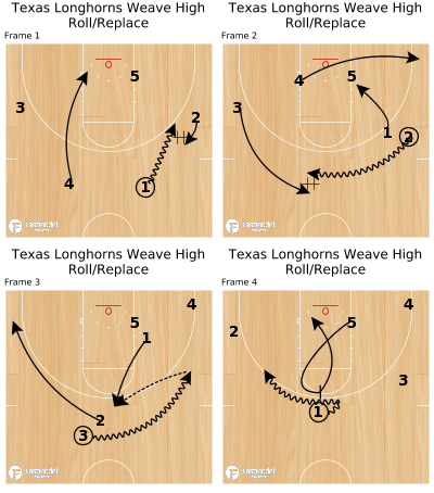 Basketball Play - Texas Longhorns Weave High Roll/Replace