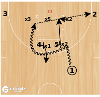 Basketball Play - Texas Zone Stagger Dive