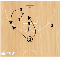 Basketball Play - Play of the Day 01-28-2012: 3 Down Hook