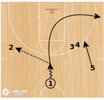 Basketball Play - Knick Triple On Ball
