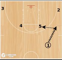 """Basketball Play - San Antonio Spurs """"Elbow Rip"""""""