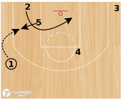 "Basketball Play - Chicago Bulls ""Zipper Backdoor"""