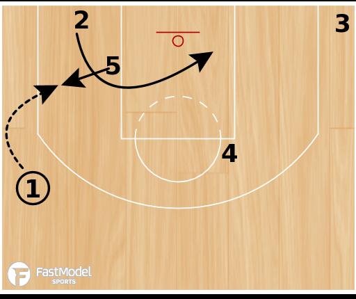 "Basketball Play - Chicago Bulls ""Zipper Backdoor"""