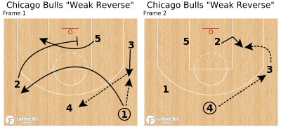 "Basketball Play - Chicago Bulls ""Weak Reverse"""