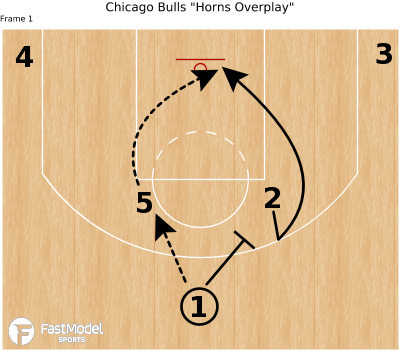 "Basketball Play - Chicago Bulls ""Horns Overplay"""
