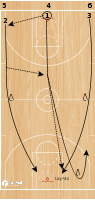 Basketball Play - Laker Drill