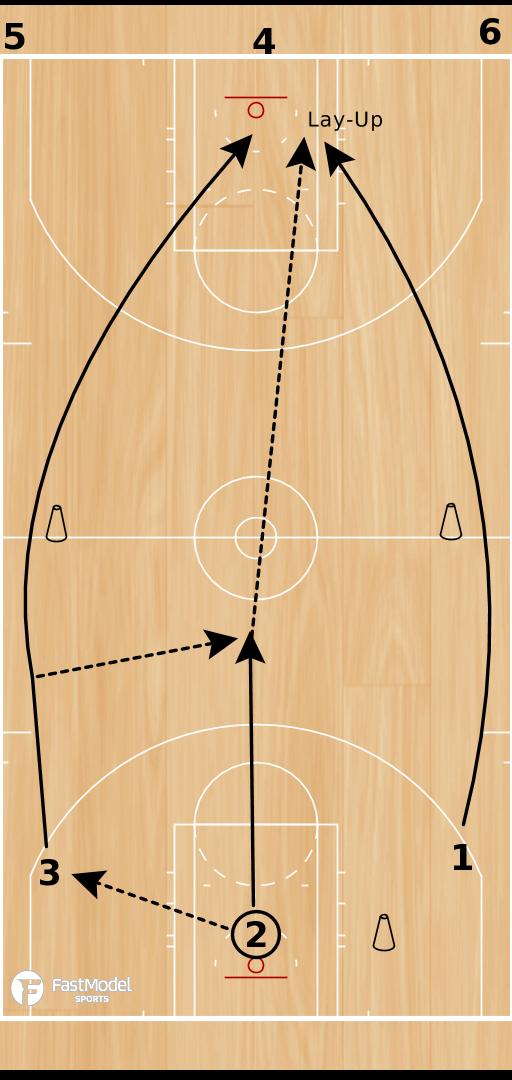 Basketball Play - Laker Drill