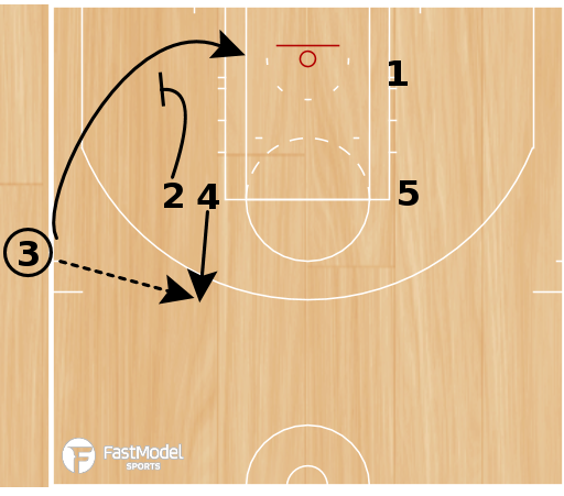 Basketball Play - Elbow Clear-Need 2