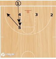 Basketball Play - 4 Flat Point Handoff
