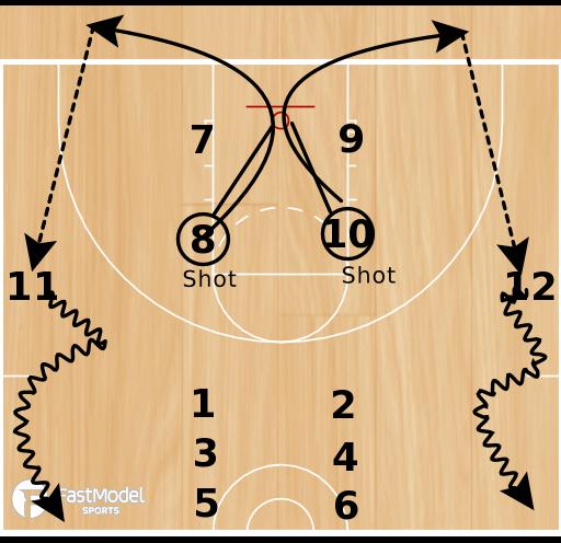 Basketball Play - Hurricane Shooting Drill