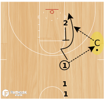 Basketball Play - Wisconsin Swing Breakdowns - UCLA Cut Drill