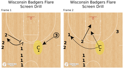 Basketball Play - Wisconsin Badgers Flare Screen Drill