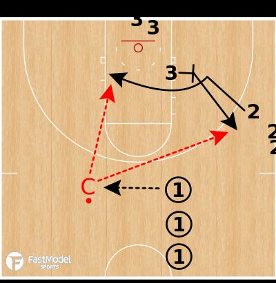 Basketball Play - Wisconsin Swing - Flex Cut Drill