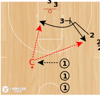 Basketball Play - Wisconsin Swing - Flex Cut Drill