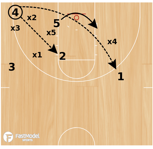 "Basketball Play - 1-3-1 Zone Offense - Prout ""Push"""