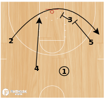 Basketball Play - Purdue Double Single Post Up