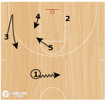 Basketball Play - Michigan State Elevator Drive Option